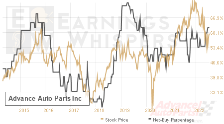 An historical view of the net recommendation of analysts covering Advance Auto Parts