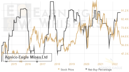 An historical view of the net recommendation of analysts covering Agnico-Eagle Mines