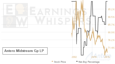 An historical view of the net recommendation of analysts covering Antero Midstream Gp LP