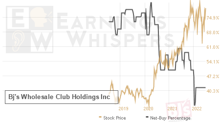 An historical view of the net recommendation of analysts covering Bj's Wholesale Club Holdings