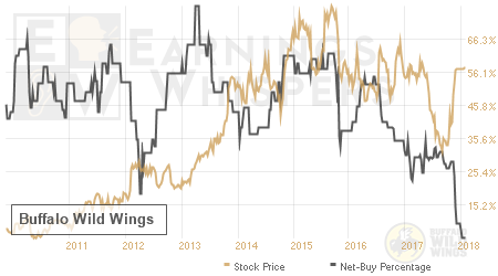 An historical view of the net recommendation of analysts covering Buffalo Wild Wings
