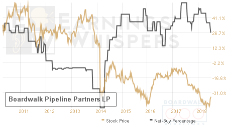 An historical view of the net recommendation of analysts covering Boardwalk Pipeline Partners LP