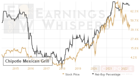 An historical view of the net recommendation of analysts covering Chipotle Mexican Grill