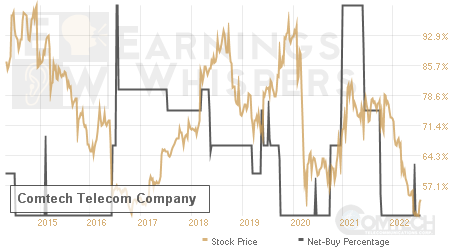An historical view of the net recommendation of analysts covering Comtech Telecom CO