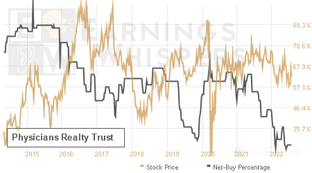 An historical view of the net recommendation of analysts covering Physicians Realty Trust