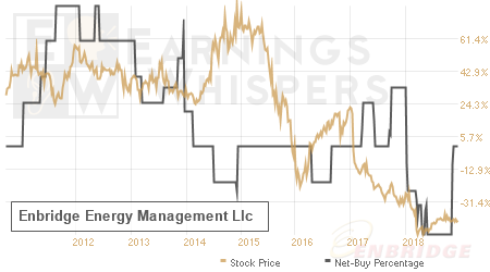 An historical view of the net recommendation of analysts covering Enbridge Energy Management Llc