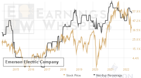 An historical view of the net recommendation of analysts covering Emerson Electric