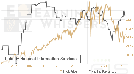 An historical view of the net recommendation of analysts covering Fidelity National Information Services