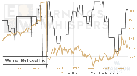 An historical view of the net recommendation of analysts covering Warrior Met Coal
