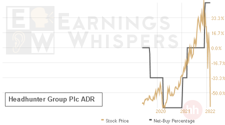 An historical view of the net recommendation of analysts covering Headhunter Group Plc ADR