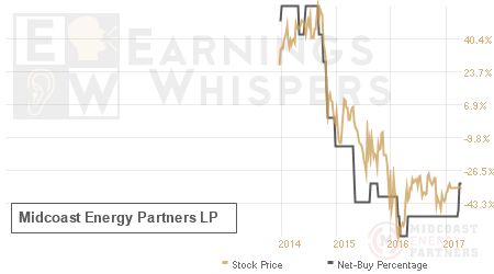 An historical view of the net recommendation of analysts covering Midcoast Energy Partners LP
