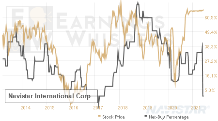 An historical view of the net recommendation of analysts covering Navistar International