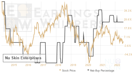An historical view of the net recommendation of analysts covering Nu Skin Enterprises