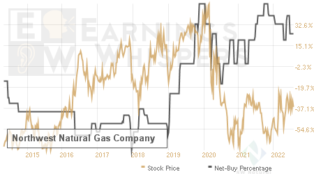 An historical view of the net recommendation of analysts covering Northwest Natural Gas