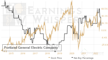 An historical view of the net recommendation of analysts covering Portland General Electric