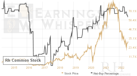 An historical view of the net recommendation of analysts covering Restoration Hardware