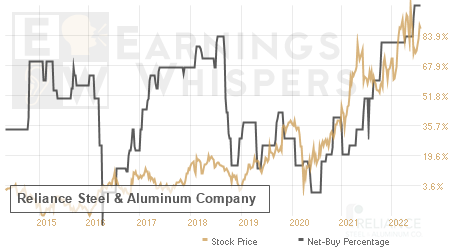 An historical view of the net recommendation of analysts covering Reliance Steel & Aluminum