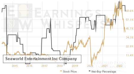 An historical view of the net recommendation of analysts covering Seaworld Entertainment Inc