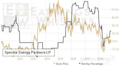 An historical view of the net recommendation of analysts covering Spectra Energy Partners LP