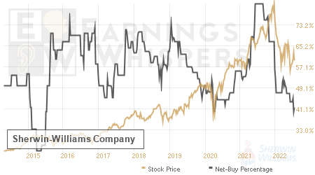 An historical view of the net recommendation of analysts covering Sherwin-Williams