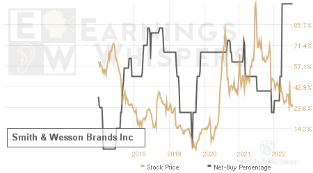 An historical view of the net recommendation of analysts covering Smith & Wesson Brands