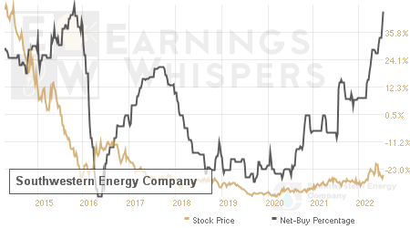 An historical view of the net recommendation of analysts covering Southwestern Energy