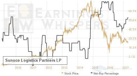 An historical view of the net recommendation of analysts covering Sunoco Logistics Partners LP