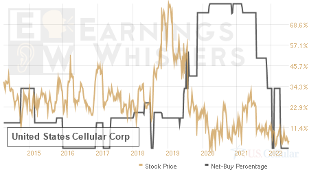 An historical view of the net recommendation of analysts covering United States Cellular