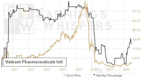 An historical view of the net recommendation of analysts covering Valeant Pharmaceuticals Intl