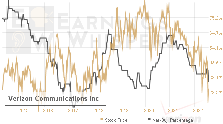 An historical view of the net recommendation of analysts covering Verizon Communications
