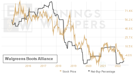 An historical view of the net recommendation of analysts covering Walgreens Boots Alliance
