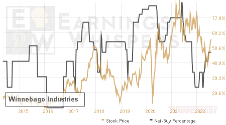 An historical view of the net recommendation of analysts covering Winnebago Industries
