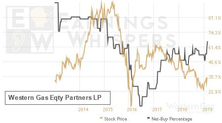 An historical view of the net recommendation of analysts covering Western Gas Eqty Partners LP