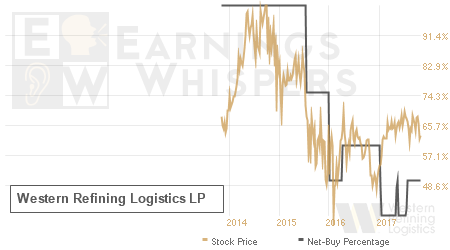 An historical view of the net recommendation of analysts covering Western Refining Logistics LP