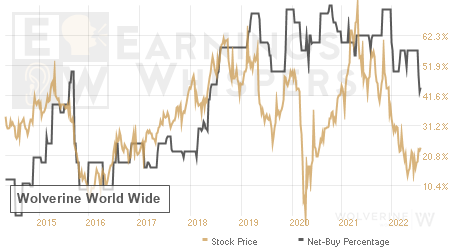 An historical view of the net recommendation of analysts covering Wolverine World Wide