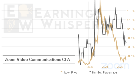 An historical view of the net recommendation of analysts covering Zoom Video Communications Cl A
