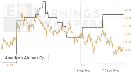 An historical view of analysts' average target prices for American Airlines Gp