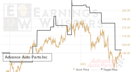 An historical view of analysts' average target prices for Advance Auto Parts