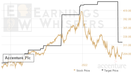 An historical view of analysts' average target prices for Accenture Plc
