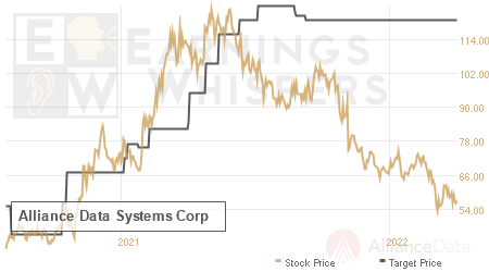 An historical view of analysts' average target prices for Alliance Data Systems