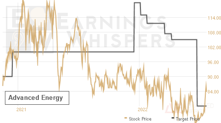 An historical view of analysts' average target prices for Advanced Energy