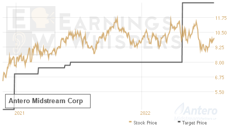 An historical view of analysts' average target prices for Antero Resources Midstream Llc