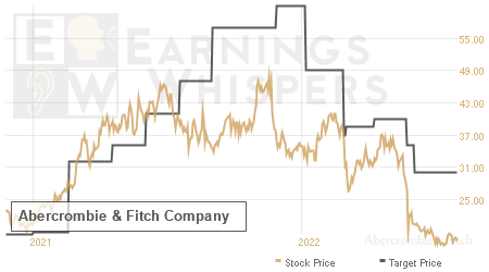 An historical view of analysts' average target prices for Abercrombie & Fitch