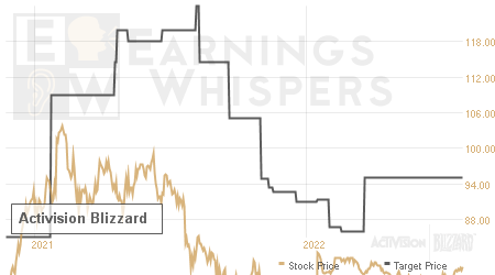 An historical view of analysts' average target prices for Activision Blizzard