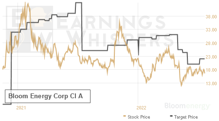 An historical view of analysts' average target prices for Bloom Energy Corp Cl A