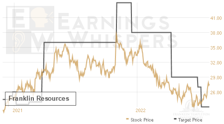 An historical view of analysts' average target prices for Franklin Resources