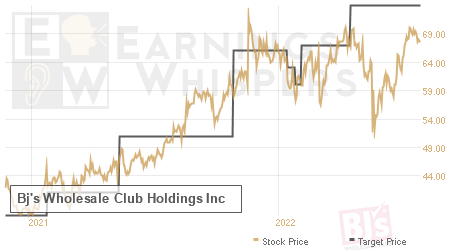 An historical view of analysts' average target prices for Bj's Wholesale Club Holdings