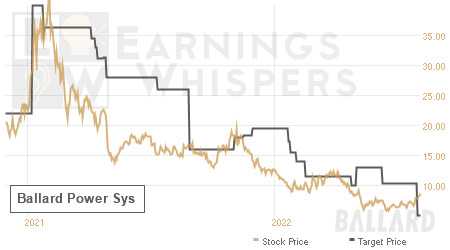 An historical view of analysts' average target prices for Ballard Power Sys