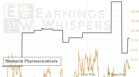 An historical view of analysts' average target prices for Biomarin Pharmaceut