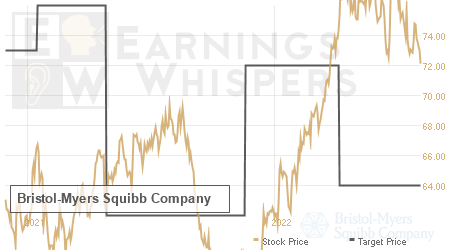 An historical view of analysts' average target prices for Bristol-Myers Squibb